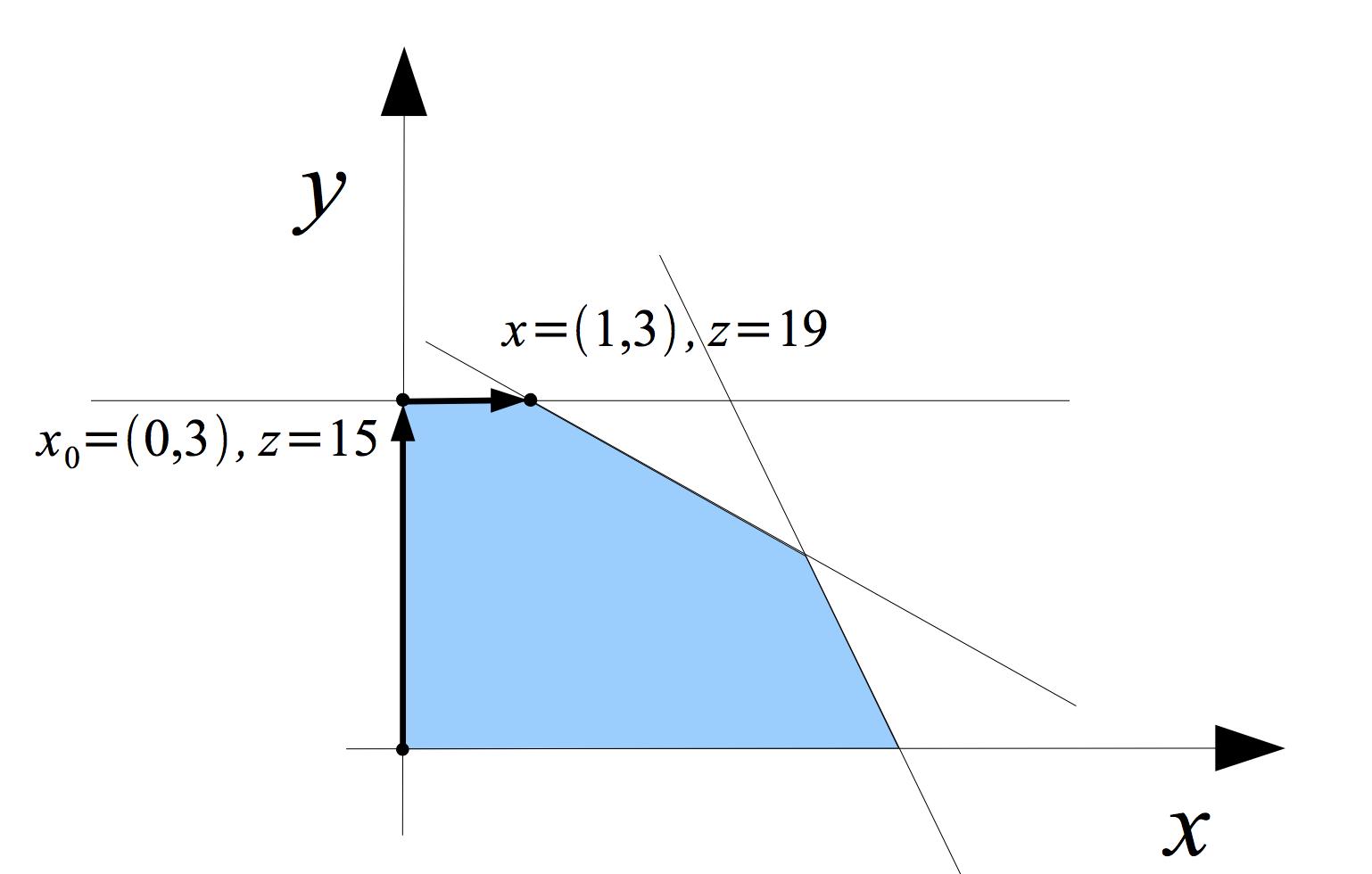2D simplex