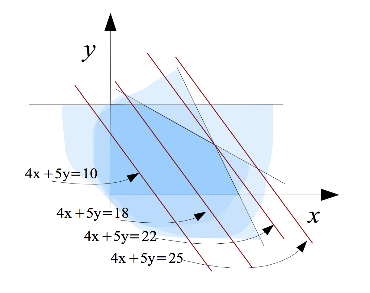 2D LP with objective function