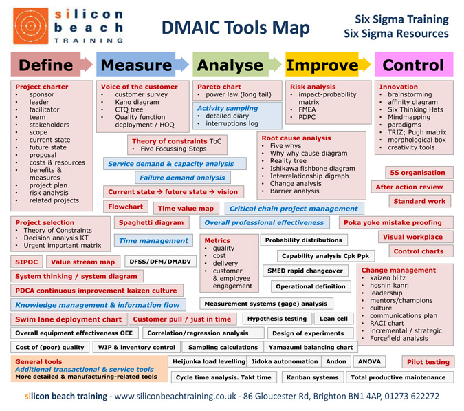 DMAIC Process and tools